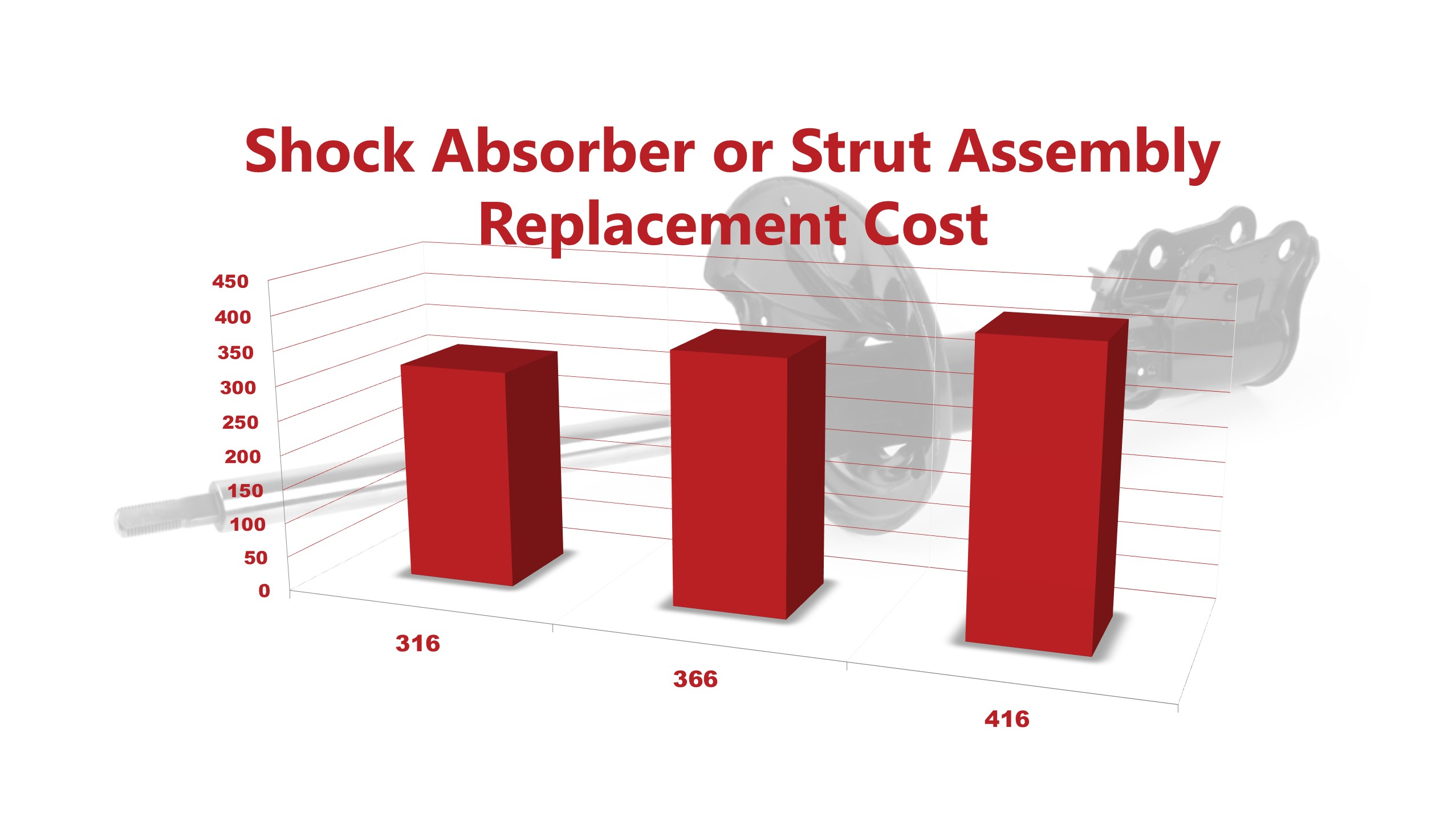 hock Absorber or Strut Assembly Replacement Cost